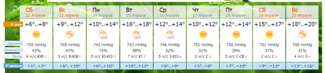 Погода в часах на завтра