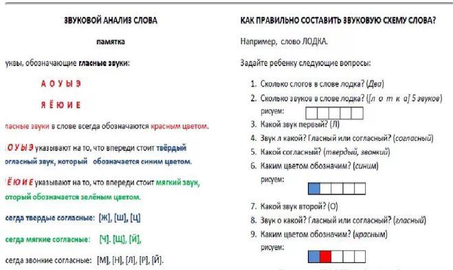 Фонетический разбор слова цветовая схема слова6