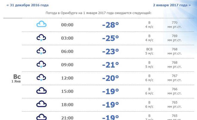 погода 31 декабря 2016 года в оренбурге