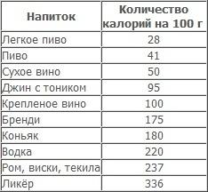 Сколько калорий в текиле 100 грамм