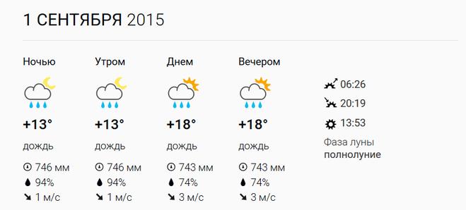 Погода в кабардинке на июль и август