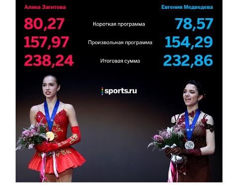 Загитова Медведева