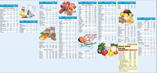 продукты для диеты дюкана купить воронеж