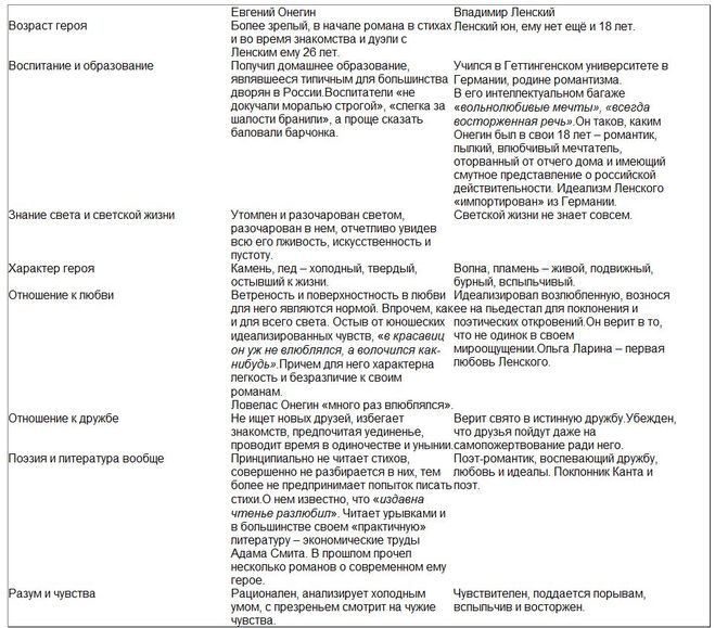 евгений таблица характеристика онегин