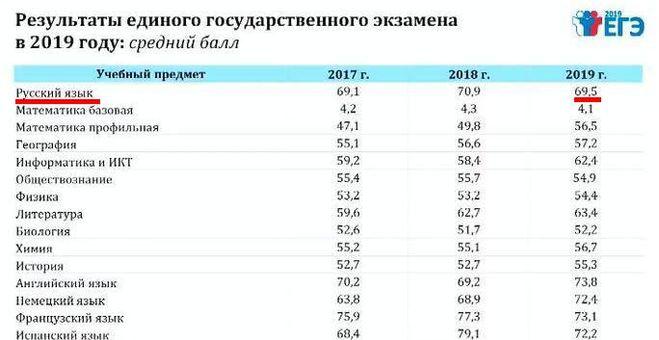 средний балл егэ 2019