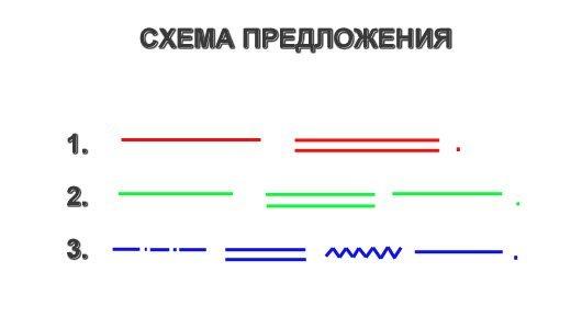 предложений 2 схем класс примеры