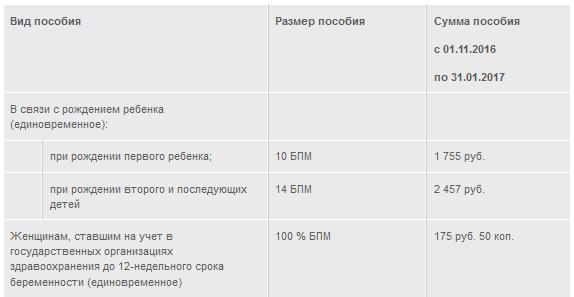 Какие выплаты положены при рождении ребенка в 2018 году в Беларуси?