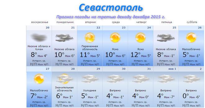 ангину погода в севастополь на 10 ажурных