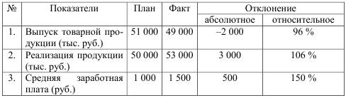 Как посчитать проценты от выполнения плана
