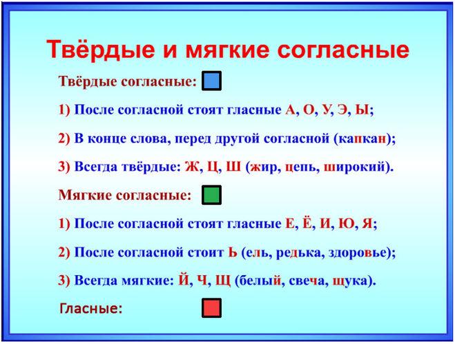 Схема мягкие и твердые согласные звуки по русскому языку