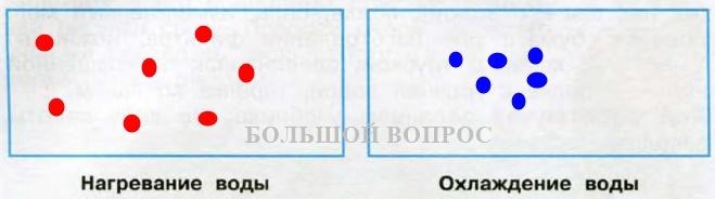 Изобразите с помощью схематического рисунка нагревание воздуха фото 8