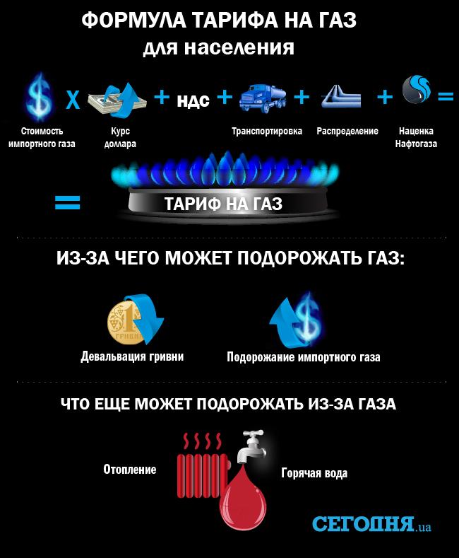 Почему может подорожать газ на Украине