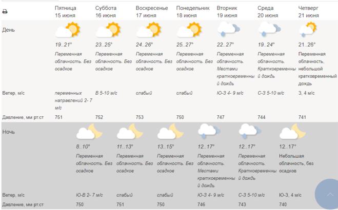 Погода в Москве 15 - 21 июня (Гидрометцентр)