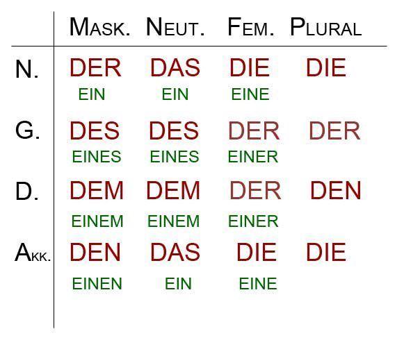вопросы при знакомстве в немецком языке