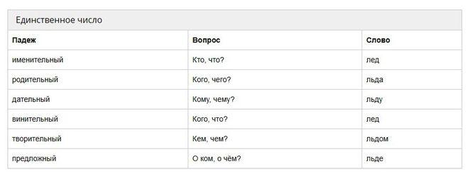Как просклонять слово лёд в единственном числе по падежам русского языка?