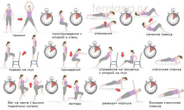 Круговая тренировка для сжигания жира для женщин в домашних условиях