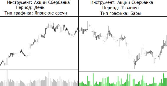 графики биржевой торговли