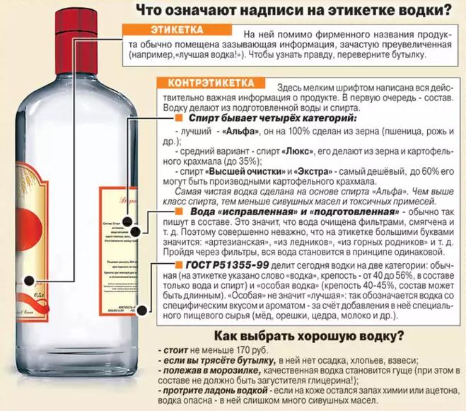 Как сделать водку из спирта в домашних условиях рецепт пошагово