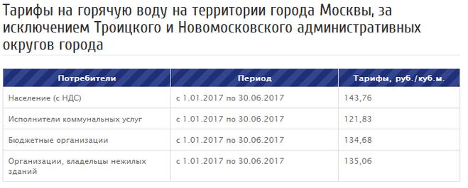 Горячая вода в Москве  youhouseru
