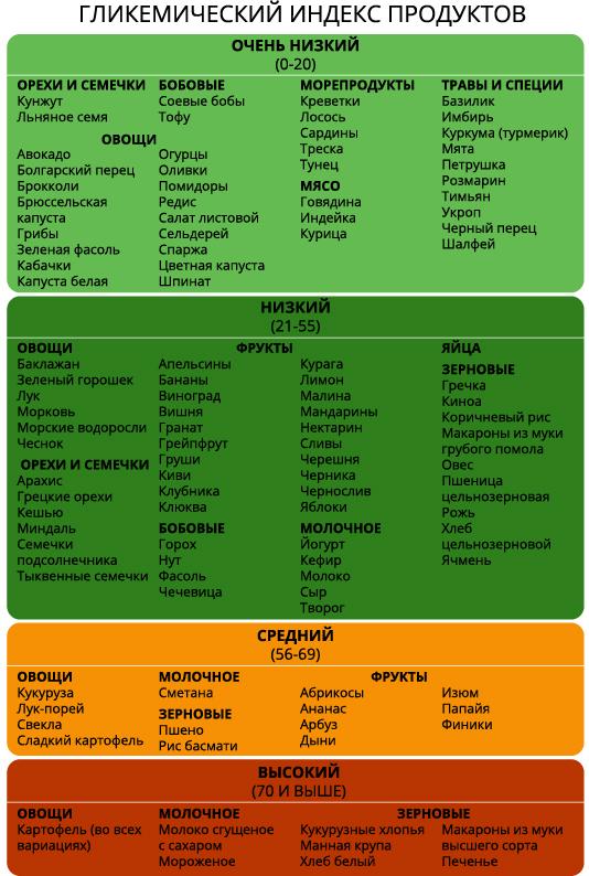 таблица ГИ продуктов