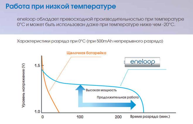 Зависимость характеристик заряда от температуры