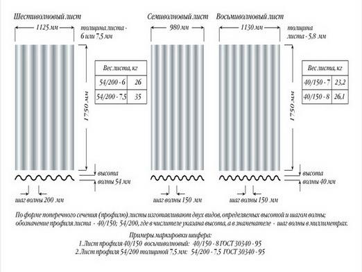 Вес листа шифера 8 волнового