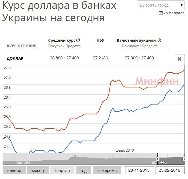 задницы могут доллар сегодня банк советский душе снова больничной