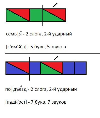 фонетический разбор с твердым знаком