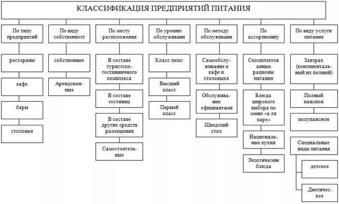 Классификация функциональных продуктов питания схема