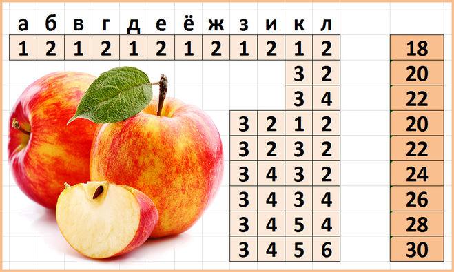 Таблица с комбинациями чисел