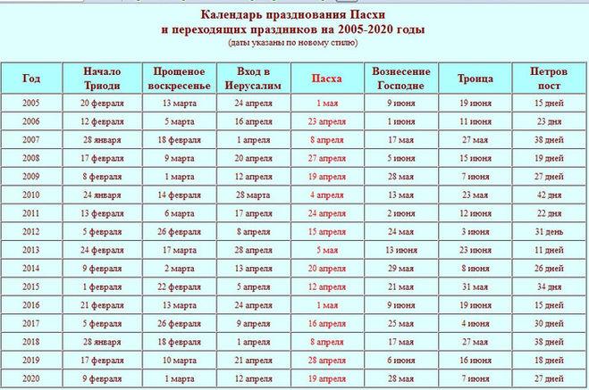 Пасха календарь по годам изоражения