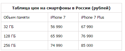 таблица цен айфон