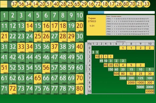 числовая лотерея