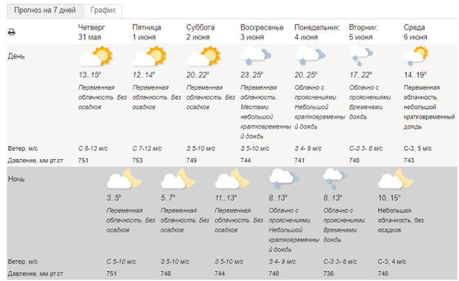 Погода в Москве на июнь 2018 (7 дней) от Гидрометцентра