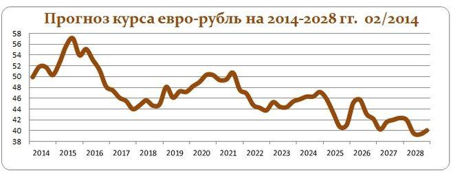 Курс доллара прогноз на 2018 год от делягина
