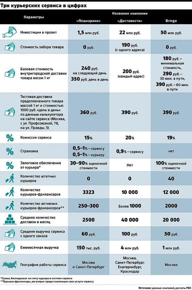 Сравнение в цифрах курьерских служб: Бринго, Пешкарики, Достависта