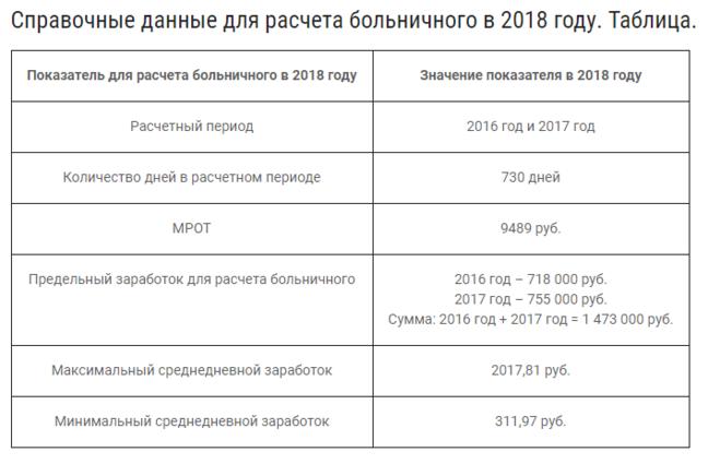 Расчет больничных в 2018 году новые