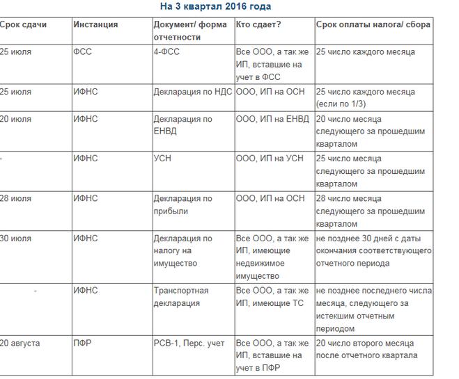 таблица сроков сдачи бухгалтерской и налоговой отчетности