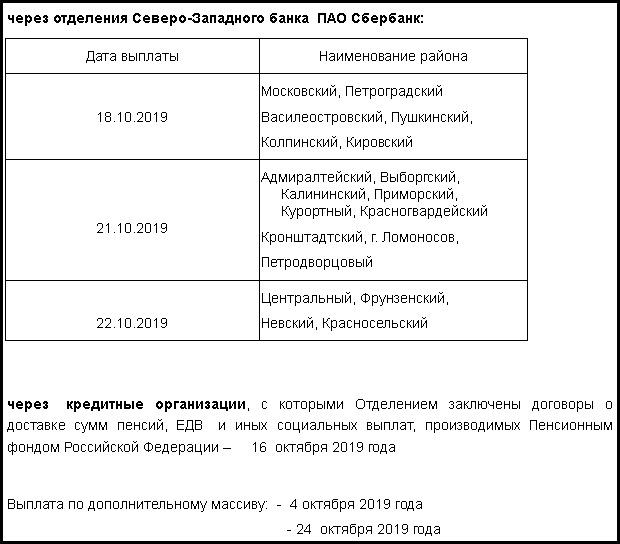 график, пенсия, пособие, пфр, Санкт-Петербург