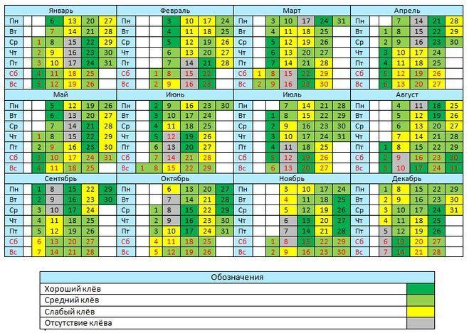календарь рыбака 2017 на хищника