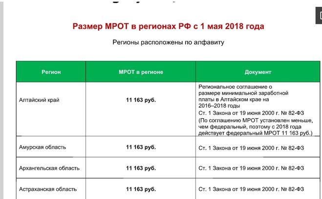 МРОТ в Алтайском крае