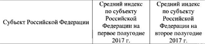 Повышение тарифов ЖКХ 2017