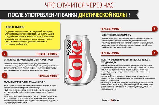 Вред диетической кока-колы, аналогичной Coca-Cola Zero