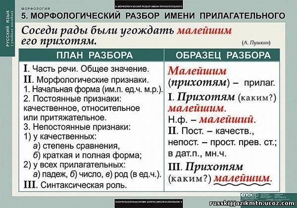 Ответы@mail. Ru: порядок разбора глагола как части речи.