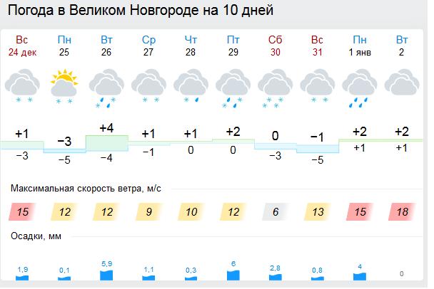 Ростов великий погода на сегодня