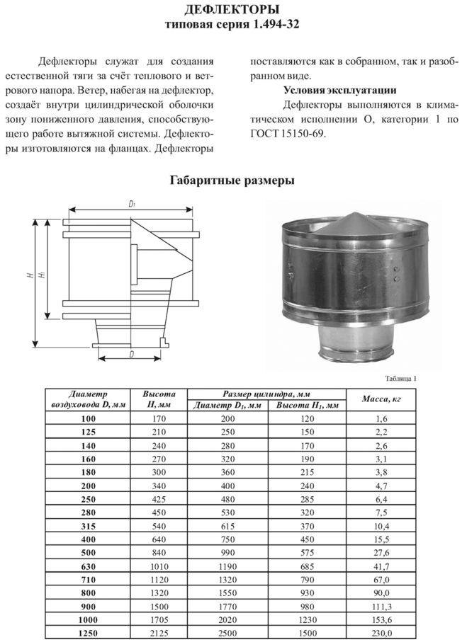 Дефлекторы для вытяжной вентиляции своими руками