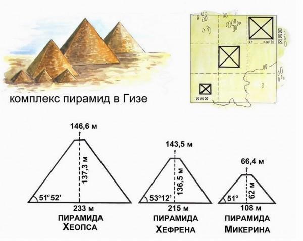 даже как построить пирамиду золотого сечения на участке запах это