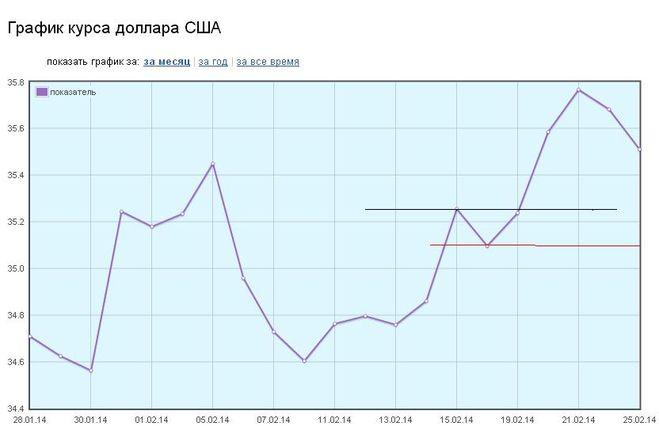 график курс доллара за 2015