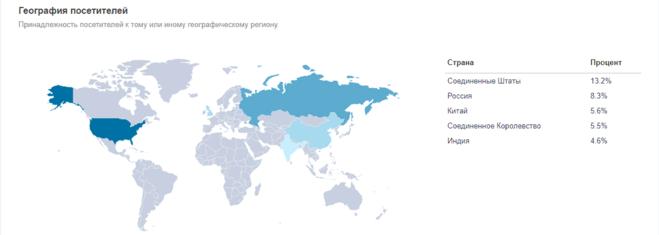 География посетителей сайта ru.fifa.com