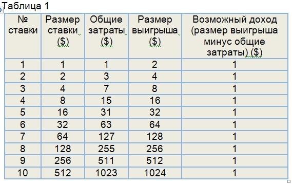 Таблица Ставок Для Бинарных Опционов